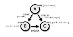 Modelo de grafos de propiedad para una base de datos de películas