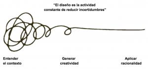 """""""El diseño es la actividad constante de reducir incertidumbres"""""""